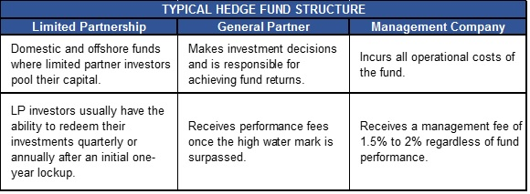 HF Fund Table