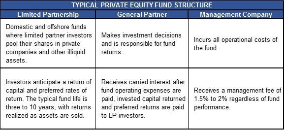 PE Fund Table